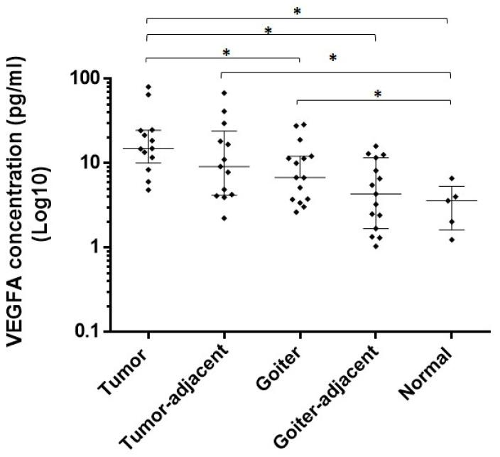 Protein expression of VEGFA in tumor, goiter, and normal tissue samples. VEGFA concentration was Log10 transformed ( y -axis). Mann–Whitney test (* p value).