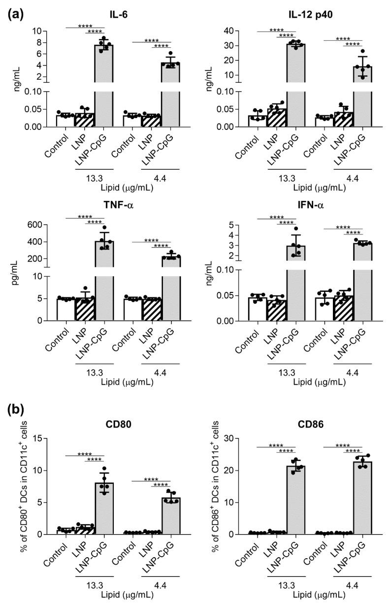 Cytokine production by mouse-derived dendritic cells (DCs) in response to the lipid nanoparticle (LNP) and LNP-cytosine–phosphate–guanine (LNP-CpG) in vitro. Mouse-derived DCs were treated with the LNP (13.3 or 4.4 μg lipid/mL) or LNP-CpG (13.3 μg lipid with 1.0 μg CpG oligodeoxynucleotide (ODN)/mL or 4.4 μg lipid with 0.33 μg CpG ODN/mL) for 24 h in vitro. ( a ) Levels of interleukin (IL)-6, IL-12 p40, tumor necrosis factor (TNF)-α and interferon (IFN)-α in the supernatants were measured by using ELISA. ( b ) Expression levels of CD80 and CD86 on DCs were measured by flow cytometry; percentages of positive DCs are shown. ( a , b ) n = 5 per group. Data are means ± SD. **** p