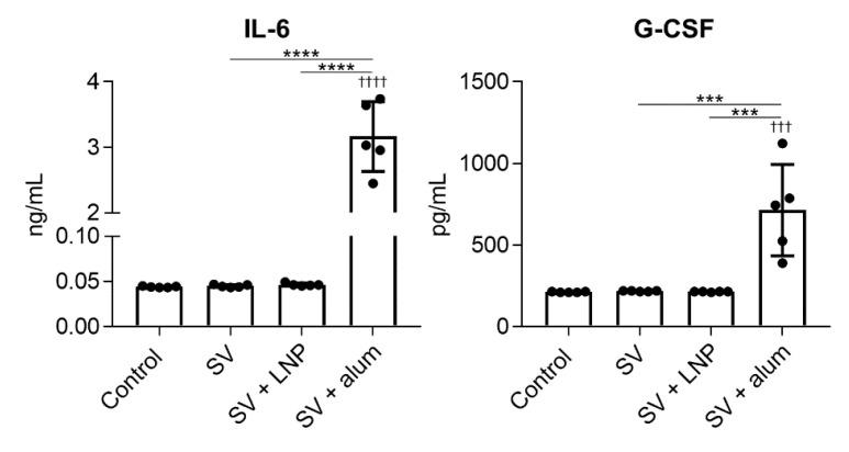 Production of inflammatory cytokines by the LNP and alum in vivo. Mice were treated intraperitoneally with the SV alone, SV plus LNP, or SV plus alum. After 4 h, the concentrations of IL-6 and granulocyte-colony stimulating factor (G-CSF) in peritoneal lavage fluid were measured by using ELISA. n = 5 per group. Data are means ± SD. ††† p