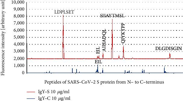 """Signal analysis of IgY-C against the SARS-CoV-2 Proteome Microarray. A peptide microarray was performed with IgY-C (10 μ g/ml), and the resulting fluorescence intensities were plotted against sequential peptides covering SARS-CoV-2 S protein from N- to C-terminus. The fluorescence intensity plot of IgY-S (10 μ g/ml) was incorporated for comparison. Weak signal peaks from peptide spots not of """"epitope signal pattern"""" can be seen, and some of these peptides contain an N-terminal TD motif. Signal peaks corresponding to motif EIL are present for both IgY-S and IgY-C."""
