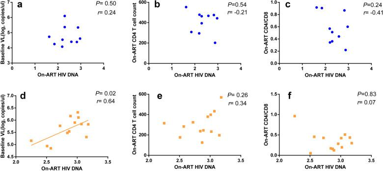 Correlations between the levels of on-ART HIV DNA and factors (baseline viral load, on-ART CD4 cell count and on-ART CD4/CD8 ratio). The correlation analyzed between the levels of on-ART HIV DNA and baseline viral load ( a ), on-ART CD4 cell count ( b ), and on-ART CD4/CD8 ratio ( c ) in mono-HIV infected group. Similarly, the correlation analyzed between the levels of on-ART HIV DNA and baseline viral load ( d ), on-ART CD4 cell count ( e ), and on-ART CD4/CD8 ratio ( f ) in HIV/Tb co-infected group. All the data analyzed by non-parametric test. The blue dot represents mono-HIV infected patients and the orange dot represents HIV/Tb co-infected patients