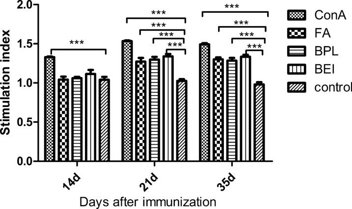 The proliferation result of spleen lymphocyte by MTT assay. Spleens of three mice in each group were collected at 14, 21 and 35 dpi, respectively (n=3). Lymphocytes were obtained and stimulated with inactivated TGEV antigen at 37°C for 24h. Con A was used as the positive control, and the DMEM was used as the negative control. Bars represent the mean (±standard deviation) of three replicates per treatment in one experiment. Statistical significance was indicated by *** P