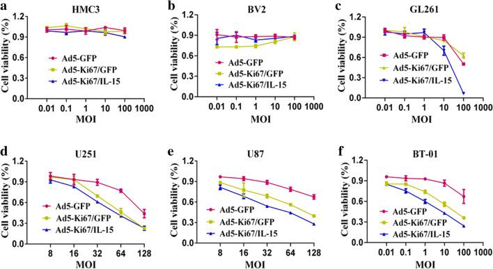 The novel double-controlled OAd driven by the Ki67 core promoter selectively kills GBM cells. a , b CCK-8 assay was performed to evaluate cell viability of HMC3 and BV2 cells that treated with Ad5-GFP, Ad5-Ki67/GFP, and Ad5-Ki67/IL15 at different MOI. c – f CCK-8 assay demonstrated that recombinant oncolytic adenovirus inhibited proliferation of GL261, U251, U87, and primary cells BT-01 at different MOI. Inhibition levels were significantly higher in Ad5-Ki67/GFP and Ad5-Ki67/IL15 compared to Ad5. Results are expressed as a percentage of untreated controls