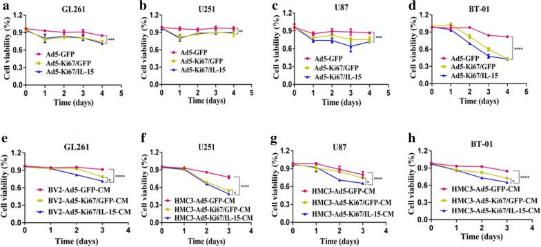 The OAd driven by the Ki67 core promoter and armed with IL-15 enhanced GBM eradication. a – d CCK-8 assay was performed to evaluate cell viability of GL261, U251, U87 and primary cells BT-01 that treated with Ad5-GFP, Ad5-Ki67/GFP, and Ad5-Ki67/IL15 (MOI = 40). The inhibition ability of Ad5-Ki67/GFP and Ad5-Ki67/IL15 was more potent than Ad5-GFP at different time points. e GL261 cell proliferation in response to the conditioned medium from virus-treated BV2 microglial cells (BV2-Ad5-GFP-CM, BV2-Ad5-Ki67/GFP-CM, and BV2-Ad5-Ki67/IL15-CM, MOI = 40) at different time points was determined by CCK8. f – h U251, U87 and primary cells BT-01 in response to the conditioned medium from virus-treated HMC3 microglial cells (HMC3-Ad5-GFP-CM, HMC3-Ad5-Ki67/GFP-CM, and HMC3-Ad5-Ki67/IL15-CM, MOI = 40) at different time points was determined by CCK8. All results are expressed as a percentage of untreated controls. Data are presented as mean ± SD of three independent experiments. *P