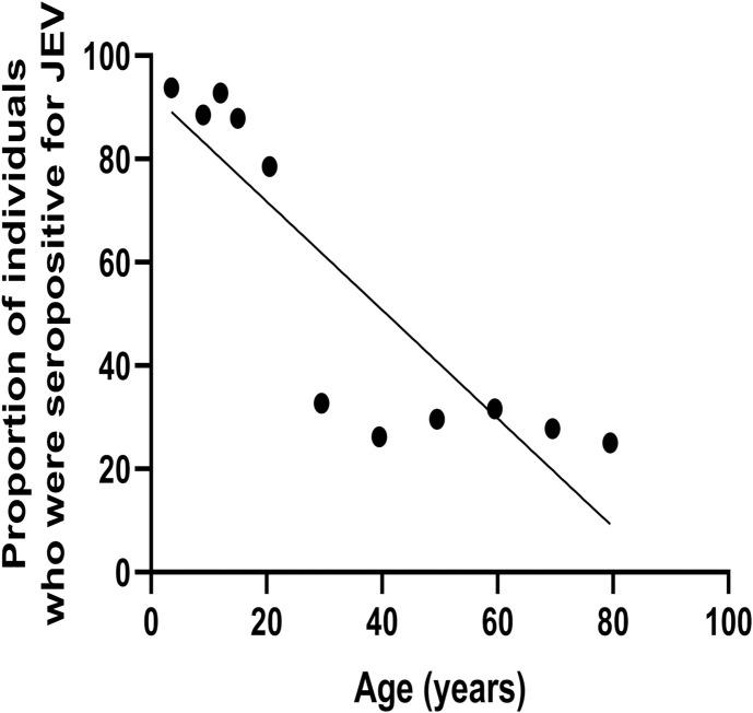 Age stratified seroprevalence of JE-specific antibodies. JEV-specific antibodies were measured using the in-house ELISA in 520 healthy individuals. JEV-specific antibody seropositivity significantly decreased with age. The correlation of JEV-specific antibodies with age was measured by the Spearmans' rank correlation (Spearmans' R = -0.85, p = 0.003).
