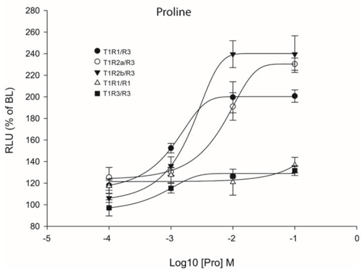 Comparisons of proline Log-dose response curves of activation in heterologous transfections of hetero- and homo-dimeric saT1R combinations of saT1R1 / R3 (black dots), saT1R2a / R3 (white dots), saT1R2b / 3 (black triangles), saT1R1 / R1 (white triangles) and saT1R3 / R3 (black squares). Response is measured as RLU mean ± SEM of four independent determinations normalized to the mean response of the same transfections stimulated with reduced assay medium (BME + 1% FBS), expressed as percentage relative to basal levels (BL).
