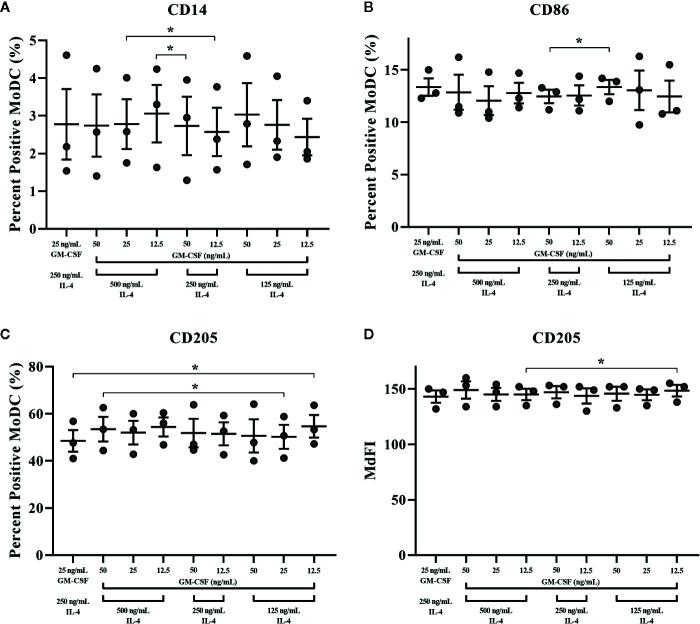 The percent positive cells or MdFI of CD14 (A) , CD86 (B) , and CD205 (C , D) expressed by bovine MoDC generated from enriched monocytes via MACS and plate adherence (MACS+Adh) and cultured in AIM-V serum-free medium (AV-SF) for 4 days. MoDC were differentiated using various concentrations of recombinant bovine IL-4 (rbIL-4) and recombinant bovine granulocyte-macrophage colony-stimulating factor (rbGM-CSF). Each circle represents that data point for each individual animal (n = 3) used for this experiment. Horizontal lines represent the mean ± SEM for that condition. *P