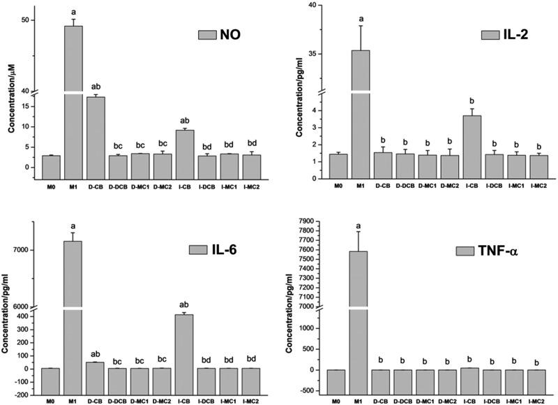 The NO and Cytokine profiles (IL-2, IL-6, IL-17A, IL-10, TNF-α and IFN-γ) of PM direct and separate cultured with scaffolds for 48 h, which show that CB induced NO, IL-2, IL-6 and TNF-α production significantly, but DCB inhibited the secretion of these three cytokines and NO significantly ( a P