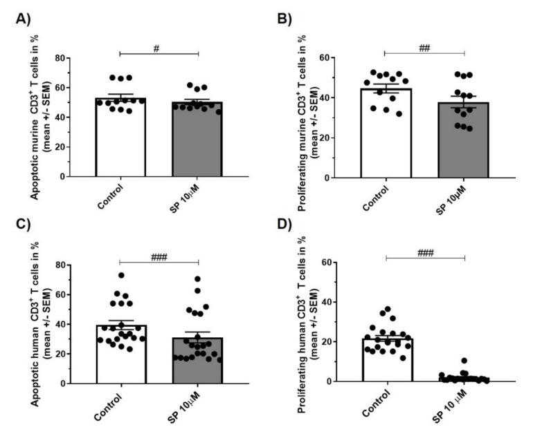 ( A , C ) apoptosis of CD3+ T cells of C57BL/6JRj mice ( A , n = 4 experiments in triplicates, stimulus concanavalin A (conA) 1.5 µg/mL, 24 h) and healthy human controls ( C , n = 7 experiments in triplicates, stimulus phytohemagglutinin (PHA) 0.5 µg/mL, 72 h). Incubation with control or SP 10 µM (Annexin V/PI, flow cytometry). ( B , D ) proliferation of CD3+ T cells of C57BL/6JRj mice ( B , n = 4 experiments in triplicates, stimulus conA 1.5 µg/mL, 24 h) and healthy human controls ( D , n = 7 experiments in triplicates, stimulus PHA 0.5 µg/mL, 72 h). Incubation with control or SP 10 µM (CFSE, flow cytometry). Abbreviations: SEM: Standard error of the mean and SP: SP600125. Statistic: Wilcoxon signed rank test #