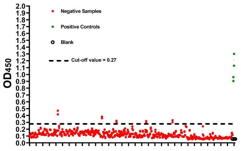 The cut-off value of the developed SARS-CoV-2 full-length S (S1 + S2)-based indirect ELISA. Plates were coated overnight at 4 ℃ with 100 ng/well of SARS-CoV-2 full-length S (S1 + S2) ECD-His recombinant protein. Following three washes with PBS containing 0.1% Tween 20 (PBST), positive (green) and negative (red) samples based on micro-neutralization assay were diluted 1:100 and added. PBST was added as blank (empty circles). Following an hour of incubation at 37 ℃, three washes with PBST were performed followed by incubation with the conjugate (peroxidase-labelled anti-human IgG secondary antibody at 1:64,000 dilution) for 1 h at 37 ℃. Then, three washes with PBST were performed followed by the addition of 3,3',5,5'-Tetramethylbenzidine (TMB) substrate for 5 min. Hydrochloric acid (HCL) was added as a stop solution. The optical density was measured at 450 nm (OD 450 ). The actual values for each sample is shown. Dashed lines represent the cut-off value (Mean + 3 x standard deviation).