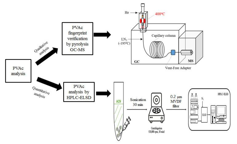 Strategy of polyvinyl acetate (PVAc) analysis and its analytical conditions. GC-MS, gas chromatography–mass spectrometry; HPLC–ELSD, high-performance liquid chromatography with an evaporative light scattering detector; LN 2 , liquid nitrogen gas; ACN, acetonitrile; PVDF, polyvinylidene fluoride.