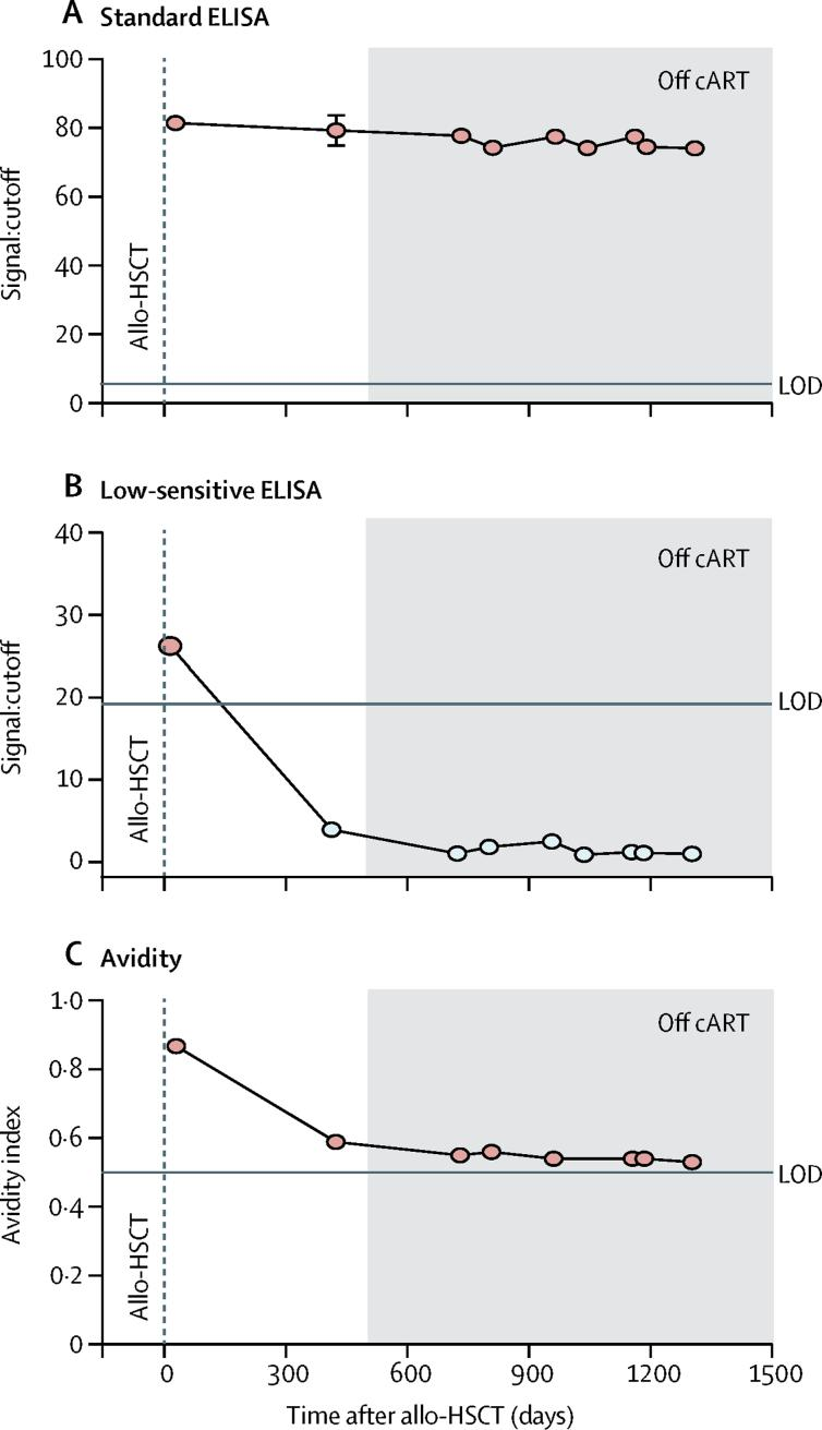 HIV-specific antibodies Humoral response dynamics were tested up to 1316 days after allo-HSCT. Antibody levels were measured using the standard <t>HIV-1</t> Vitros assay (A), a detuned low-sensitive version of the HIV-1 Vitros assay (B), and the limiting antigen avidity assay (C). White circles represent values under the LOD. Grey shading denotes the period off cART. Allo-HSCT=allogeneic haemopoietic stem-cell transplantation. cART=combined antiretroviral therapy. LOD=limit of detection.