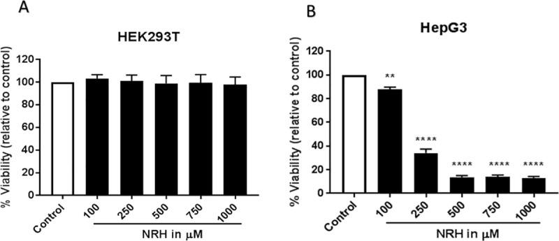 NRH treatment dose-dependently decreased the number of surviving HepG3 cells. HEK293T (A) and HepG3 (B) cells were exposed to 100, 250, 500, 750 and 1000 μM of NRH for 24 h. After 24 h, NRH was removed and replaced with fresh medium, and cells were allowed to grow for another 48 h before performing CellTiter-Fluor TM Viability assay. Results are expressed as the mean fluorescence intensity to that of the control (% Viability) ± SEM. Statistical significance: * P