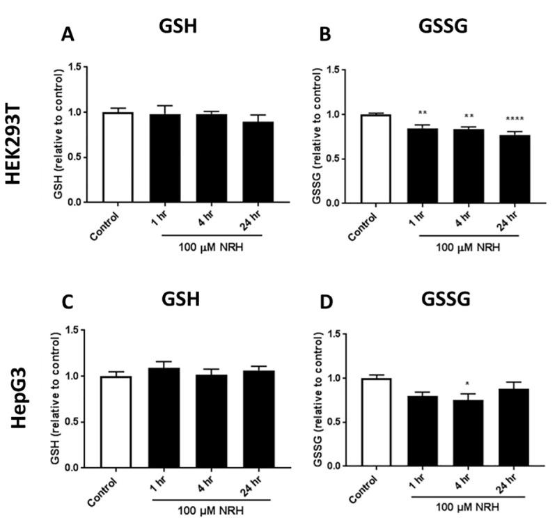 NRH exposure altered glutathione redox in HEK293T and HepG3 cells. Measurements of: (A) GSH, and (B) GSSG in HEK293T cells; (C) GSH, and (D) GSSG in HepG3 cells treated with NRH. Results are expressed as the mean luminescence values relative to the control ± SEM calculated from three biological replicates. Statistical significance: * P