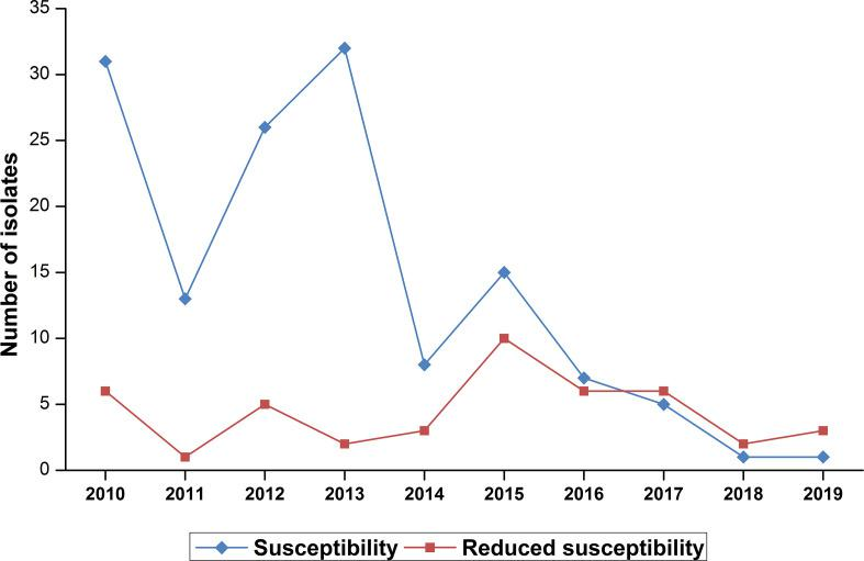 Reduced susceptibility rate of N. meningitidis isolates to penicillin G during the period from 2010 to 2019 ( n =183).