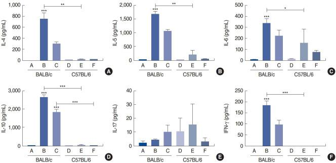 Cytokine levels from splenocyte culture; interleukin (IL)-4 (A), IL-5 (B), IL-6 (C), IL-10 (D), IL-17 (E) and interferon (IFN)-γ (F) in the control group of BALB/c mice (group A), BALB/c mice exposed to 25 µg of Dermatophagoides farinae (Der f1; group B), BALB/c mice group exposed to 100 µg of Der f1 (group C), control group of C57BL/6 mice (group D), C57BL/6 mice exposed to 25 µg of Der f1 (group E), and C57BL/6 mice exposed to 100 µg of Der f1 (group F). Bars represent standard error. Significantly different from control mice or significantly different between strains, * P