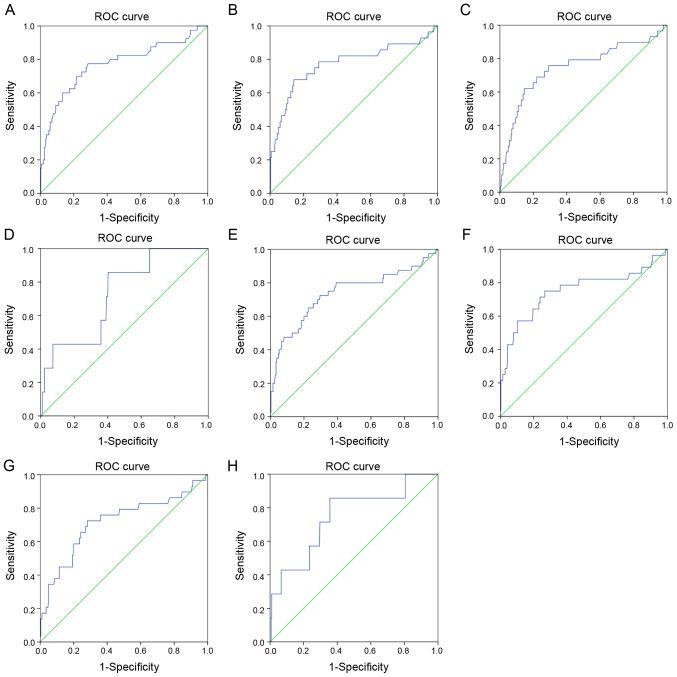 ROC curves of IL-17 for predicting the in-hospital outcomes of patients. (A) ROC curves for IL-17 (day 1) and ARDS. AUC, 0.770; standard error, 0.047; 95% CI, 0.679-0.862; P
