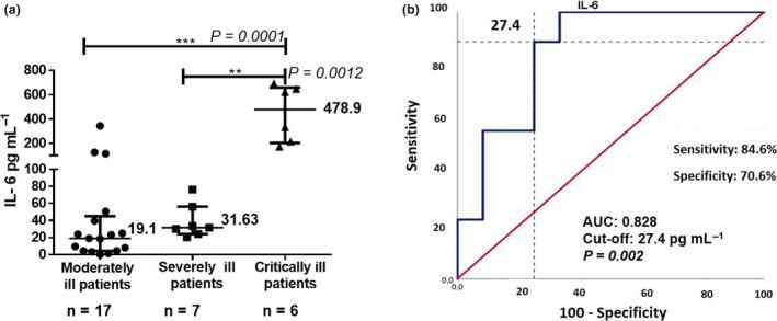 IL‐6 serum concentration in COVID‐19 patients before and 48 hours after treatment with itolizumab. (a) Median IL‐6 levels in the 3 groups of COVID‐19 patients. All experiments were performed in duplicate (Human IL‐6 <t>Quantikine</t> <t>ELISA</t> Kit). (b) ROC curves of IL‐6 predictive value for COVID‐19 severity. The asterisks indicate statistically significant differences among the groups (** P