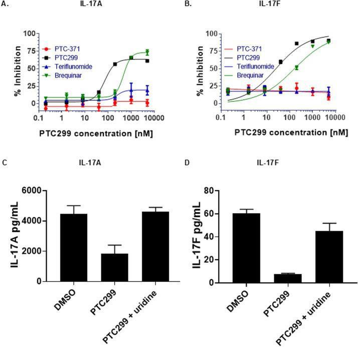 PTC299 inhibits IL-17A and IL-17 F production in Th17 cells. (A-D) PMBCs were stimulated with T-cell activator CD3/CD28 Dynabeads and a combination of cytokines and antibodies to promote T-cell differentiation while blocking Th1 and Th2 differentiation. Cells were incubated with increasing concentrations of PTC299 and levels of (A) IL-17A and (B) IL-17 F in the medium were measured by ELISA. Following PMBC stimulation and incubation in the presence of 1 µM PTC299 and100 µM uridine, levels of (C) IL-17A and (D) IL-17 F in the medium were measured by ELISA. Vehicle (Medium plus 0.5%DMSO) was used as a negative control Secreted IL-17 F was reported as both pg/mL in the medium and as (pg/mL) normalized for cell number. Bars indicate standard deviation. Abbreviations: IL, interleukin; PBMC, peripheral blood mononuclear cell.