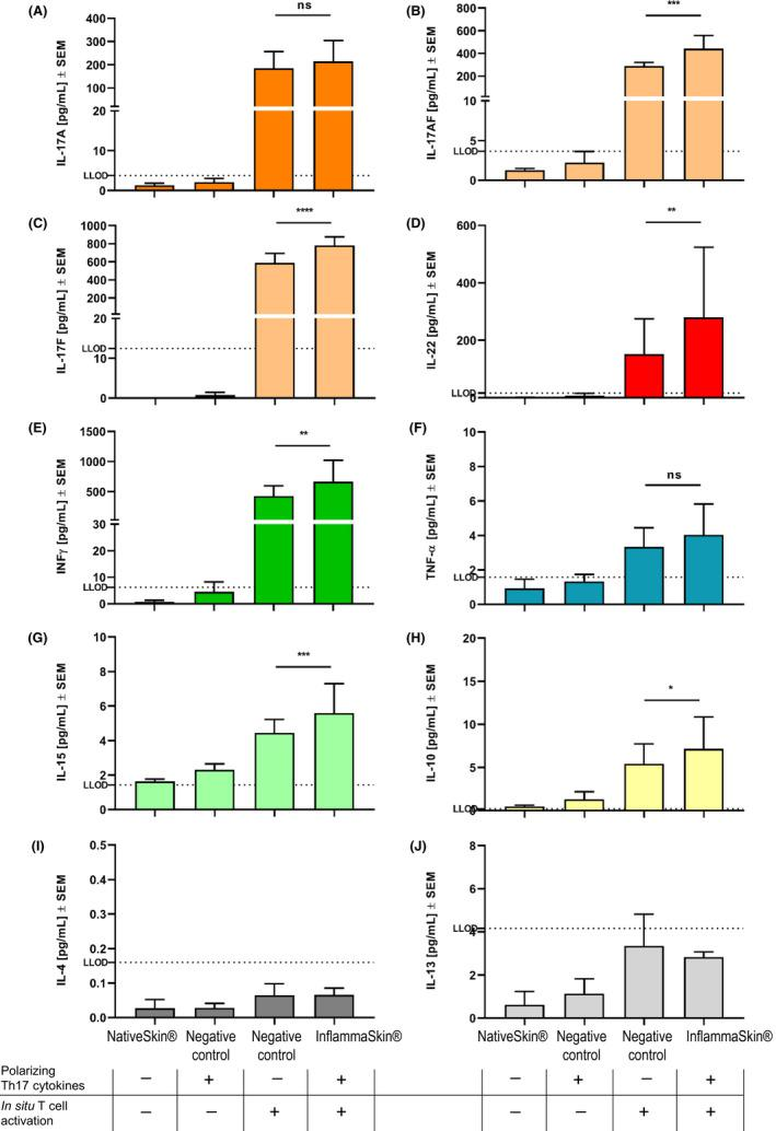 Characterization of cytokine release consecutive to Th17/Th1 activation. NativeSkin® models were either cultured under basal conditions or in the presence of the Th17 polarization cocktail (negative control), or injected with rhIL‐2, anti‐CD3/CD28 antibodies (in situ activation) in the absence (negative control) or presence of the Th17 polarization cocktail (InflammaSkin®) for 7 days. Protein levels of IL‐17A (A), IL‐17AF (B), <t>IL‐17F</t> (C), IL‐22 (D), IFN‐γ (E), TNF‐α (F), IL‐15 (G), IL‐10 (H), IL‐4 (I) and IL‐13 (J) were measured by ELISA (IL‐22) and MSD (all the other cytokines) in supernatant samples harvested after the last 24 h of 7 d of culture. Lowest limit of detection (LLOD) for each cytokine is indicated by a dotted line. Data are expressed as mean values ± SEM of pg/mL of secreted cytokines of models obtained from three different skin donors (n = 3). Two‐way ANOVA statistical analysis followed by Tukey's multiple comparison tests was used to compare protein levels. **** P