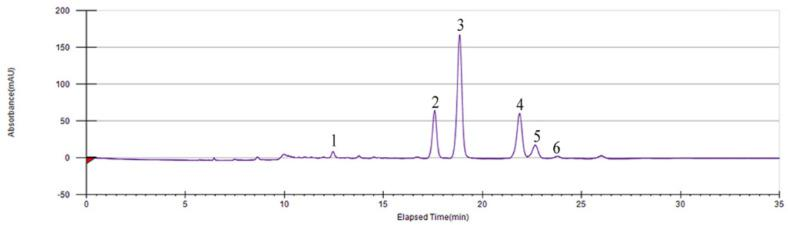 Isolation and preparation of the six main compounds in Smilax glabra flavonoids extract (SGF) by preparative <t>high-performance</t> <t>liquid</t> <t>chromatography</t> (PHPLC).