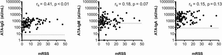 Correlation between baseline levels of anti–topoisomerase I antibody (ATA) IgG, IgM, and IgA and modified Rodnan skin thickness score (MRSS) in patients from the Leiden Combined Care in Systemic Sclerosis cohort (n = 103). Spearman's correlation analyses indicated that only anti–topoisomerase I IgG levels were significantly correlated with MRSS scores.