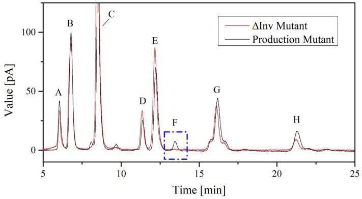 Chromatograms showing FOS catalytic products in 100 μL cell-free crude enzyme solution of K. lactis GG799 and GG799Δ Inv with 600 g L −1 sucrose solution for 2 h at 70°C. The peaks are annotated as follows: A = fructose, B = glucose, C = sucrose, D = neokestose, E = 1-kestose, F = 6-kestose, G = nystose, and H = 1 F -fructofranosylnystose.