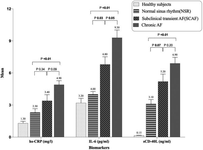Serum inflammatory biomarkers levels in healthy subjects and across various rheumatic AF groups. AF: atrial fibrillation, hs‐CRP: high sensitivity C‐reactive protein, IL‐6: interleukin‐6, <t>sCD‐40L:</t> soluble CD‐40 Ligand. SI unit: mg (milligram); pg (picogram); ng (nanogram); l(liter); ml(milliliter)