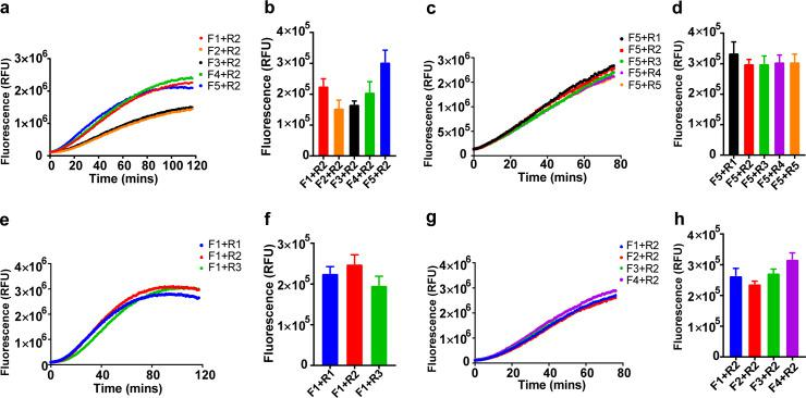 Primer screening. Primers for ORF1ab ( a–d ) and N ( e–h ) were screened using a single forward or reverse primer against the corresponding reverse or forward primers, selecting the best performing primer and then using it to perform second round screening to determine the primer pairs with the best performance. Fluorescent signal was obtained at 10 minutes for the Cas12a reaction. The data are presented as the means ± SD ( n = 3; b , d , f , h ). Numerical source data underlying this figure can be found in S1 Data . Cas, CRISPR associated proteins; RFU, relative fluorescence unit; SD, standard deviation.