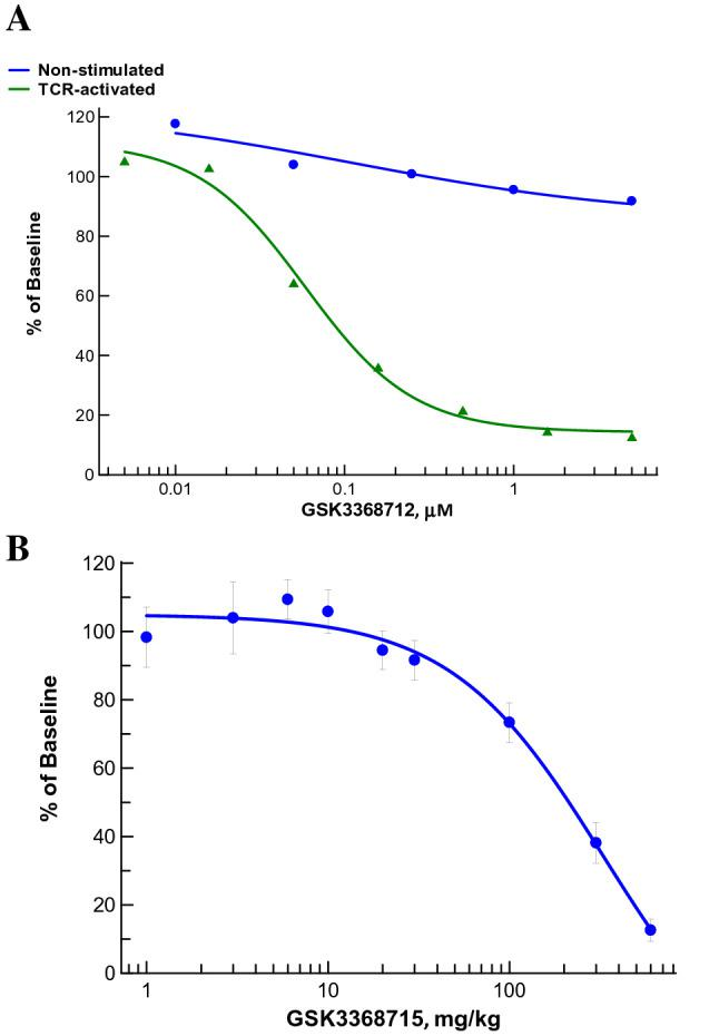 LC–MS/MS quantitation of hnRNP-A1 peptides in human PBMCs and mouse leukocytes. ( A ) Reduction of DM-R225-hnRNP-A1 in human PBMCs treated in vitro with several concentrations of GSK3368712 either without stimulation or in the presence of a TCR-activating agent (CytoSTIM) for 72 h. ( B ) Reduction of DM-R225-hnRNP-A1 in white blood cells from mice (n = 3) treated orally once-daily with several doses of GSK3368715 for 15 days. Levels of DM-R225-hnRNP-A1 were normalized to levels of the hnRNP-A1 154-167 peptide (total protein) and changes calculated as % of baseline DMSO or vehicle controls. Data are expressed as the mean ± standard deviation (SD).