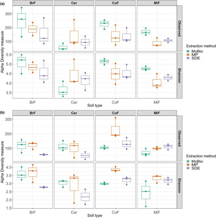 Alpha‐diversity comparison for bacterial and fungal communities of three different gDNA extraction methods and four soil types: (a) Bacterial alpha‐diversity overview of the observed richness and Shannon diversity. No influence on alpha diversity by extraction method (Shannon diversity ANOVA test, p ‐value: .466618, observed richness Kruskal test, p ‐value: .36554), but by soil type (Shannon diversity ANOVA test, p ‐value: .018507, Observed richness Kruskal test, p ‐value: .032519). No influence by soil type on fungal alpha diversity (Shannon diversity Kruskal test, p ‐value: .21473, observed diversity Kruskal test, p ‐value: .103862) and some influence of extraction method (Shannon diversity Kruskal test, p ‐value: .018628, observed richness Kruskal test, p ‐value: .168873). BrF, broad‐leafed forest soil; Cer, standard cereal compost used at the JIC; CoF, coniferous forest soil; gDNA, genomic DNA; MiF, mixed forest soil; MoBio, MoBio PowerSoil®; MP, MP Biomedicals™ FastDNA™ SPIN; SDE, soil gDNA extraction method