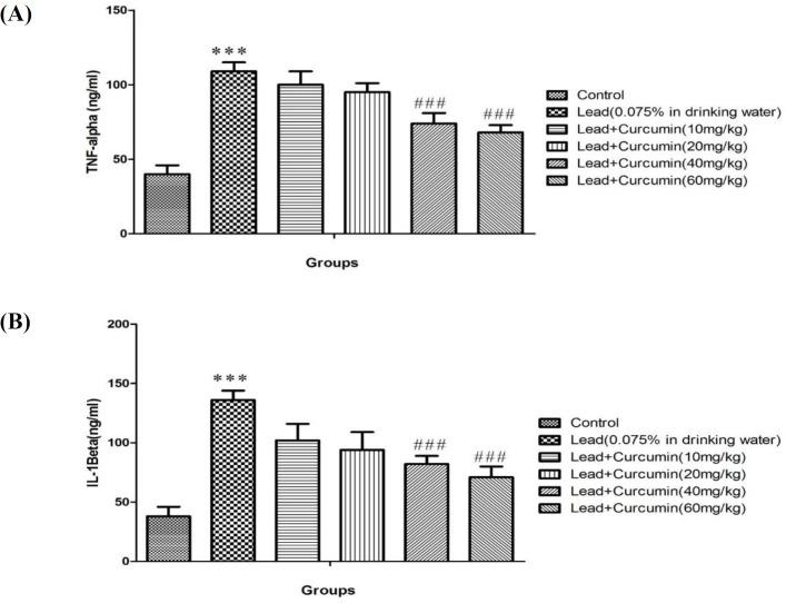 Effects of various doses of Curcumin (10, 20, 40 and 60 mg/kg) on Lead -induced alteration in TNF-α (A) and IL-1β (B) level in rat isolated hippocampus