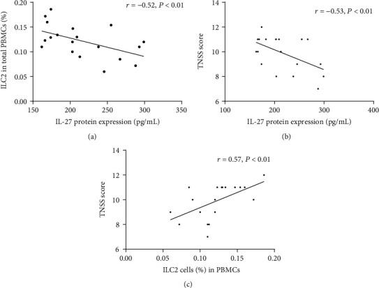 Correlation between of IL-27 protein expression, the proportion of ILC2 in PBMCs, and TNSS score in AR. (a, b) Correlation between IL-27 protein levels and ILC2 frequency and TNSS score. (c) Correlation between ILC2 frequency and TNSS score. AR: allergic rhinitis; ILC2: group II innate lymphoid cells; PBMC: peripheral blood mononuclear cells; TNSS: total nasal symptom score.