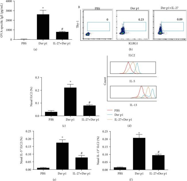 IL-27 inhibits allergic responses in mouse model. (a) Levels of Der p1-specific IgE by enzyme-linked immunosorbent assay after IL-27 stimulation. (b, c) The proportions of nasal ILC2 in total cells of inferior turbinate tissue after IL-27 treatment by flow cytometry. (d–f) The proportions of nasal IL-5+ILC2 and IL-13+ILC2 in total cells of inferior turbinate tissue. After IL-27 treatment by flow cytometry. Ten mice were allocated into every group. Three independent tests were performed for every experiment. ∗ Compared with PBS, P