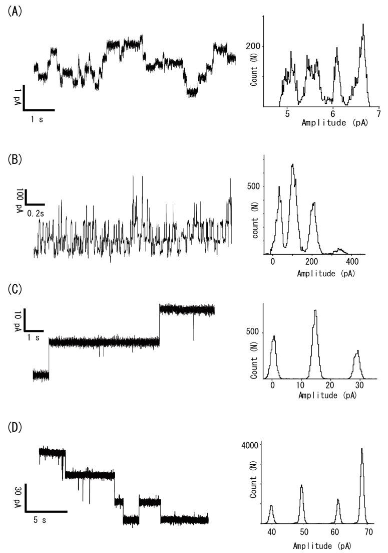 Channel current recordings via the spontaneous incorporation of peptides and proteins. ( A ) The gramicidin channel current was recorded with a recording solution containing 150 mM <t>NaCl,</t> 100 nM gramicidin, and 10 mM <t>MOPS-Tris,</t> pH 7.4. The trace was low-pass-filtered at 0.5 kHz. ( B ) The alamethicin channel current was recorded at 100 mV with a solution containing 1 M KCl and 500 nM alamethicin. ( C ) The α-hemolysin current was recorded at 60 mV with 100 mM KCl and 1 μM α-hemolysin, 10 mM Hepes-Tris, pH 7.3. ( D ) A channel current recording of mouse VDAC1. The recording solution contained 1 M KCl and 1 μg/mL VDAC1, 10 mM MOPS-Tris, pH 7.4. The recording was taken at 30 mV.