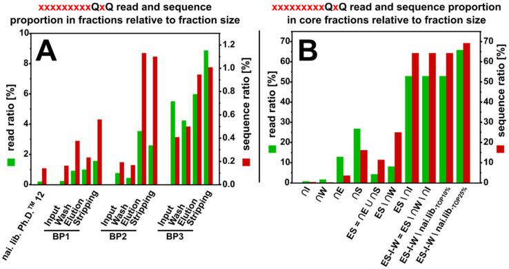 Occurrence of sequences carrying the motif xxxxxxxxxQxQ with two carboxy-terminal glutamines on positions 10 and 12 of the randomized 12-mer display on the Ph.D. TM –12 phage library. The occurrence in reads (green) and sequences (red) of the respective fraction of three rounds of biopanning against on-column immobilized arsenic ( A ) and of the calculated core fractions ( B ) is shown.