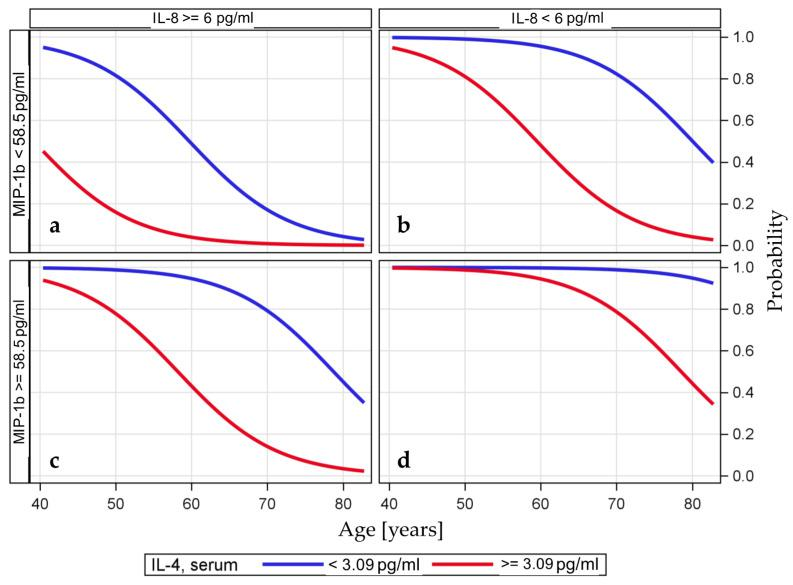 Predicted probability of a TA-specific response based on a multiple logistic model including the variables IL-4, IL-8, and MIP-1b (dichotomized at the optimal cutoff value) and age (continuous variable). The predicted probability of being a responder is visualized based on the three serum cytokines dichotomized at their optimal cutoff values and the variable age. The probabilities of having IL-4 levels above the optimal cutoff value are shown as blue lines, and the probabilities of having IL-4 levels below the cutoff value are shown as red lines. The categorization according to the optimal cutoff value of MIP-1b is shown in the upper and lower rows and the categorization for IL-8 is shown in the left and right columns. The variable age is used as a continuous variable on the x -axis. For example, the probability of being a responder is very high if the serum IL-4 level is below the threshold, the serum IL-8 level is also below the threshold, and the serum MIP-1b level is above the threshold ( d ). In contrast, the likelihood of being a responder in the older age group is very low if the serum IL-8 level is above the threshold and the serum MIP-1b level is also below the threshold ( a ). Likelihood of being a responder if the serum IL-8 level is below the threshold and the serum MIP-1b level is also below the threshold ( b ). Likelihood of being a responder if the serum IL-8 level is above the threshold and the serum MIP-1b level is also above the threshold ( c ).