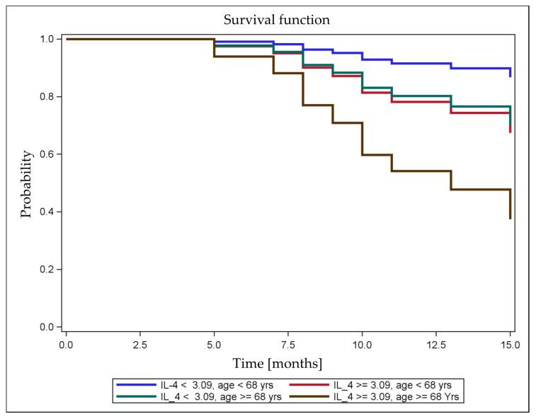 Postoperative survival curves predicted using the Cox model. Postoperative RFS after curative-intent surgery for NSCLC was predicted based on the variables serum IL-4 levels and age. Prolonged survival was predicted for younger patients with low serum IL-4 levels than for older patients with high serum IL-4 levels. The favorable effect of younger age on survival was reversed by the combination with higher serum IL-4 levels.