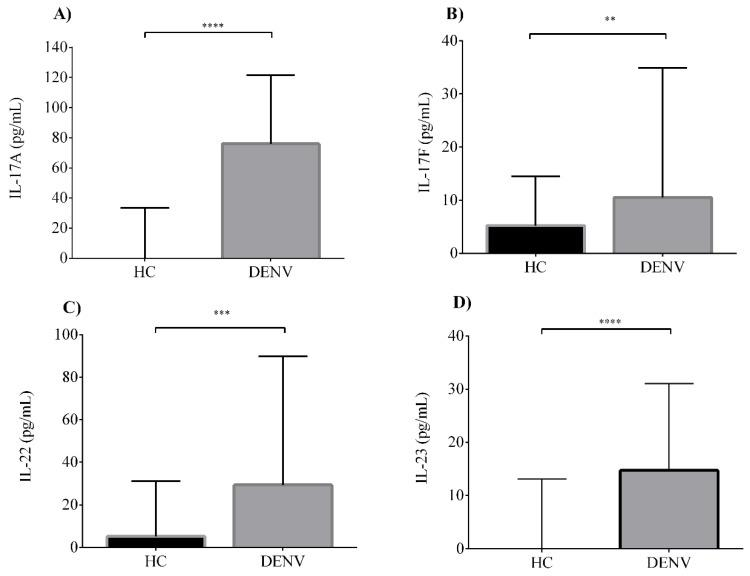 Elevated serum levels of interleukin 17A (IL-17A), IL-17F, IL-22 and IL-23 are produced in dengue infections. Serum levels of ( A ) IL-17A, ( B ) IL-17F, ( C ) IL-22 and ( D ) IL-23 in healthy controls (HC) ( n = 78) compared with dengue virus (DENV)-infected patients ( n = 128). Individual data are shown and the horizontal line is the median value. Statistical difference is based on the Mann–Whitney test. ** p