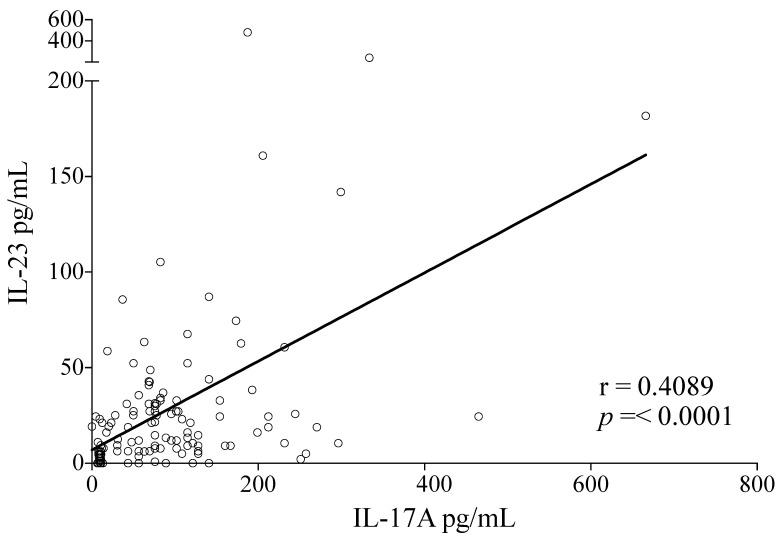 Serum levels of IL-17A and IL-23 are correlated during the clinical course of dengue infection. A positive correlation was found between IL-17A and IL-23 levels (r = 0.4089, p =