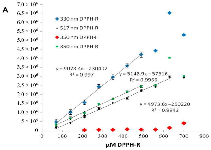 Dependence of the peak area of the DPPH radical on its concentration measured at different wavelength. Chromatographic conditions: column—a <t>Zorbax</t> Eclipse <t>XDB-C18</t> (4.6 × 150 mm, 5 μm), mobile phase—methanol/water (80:30, v / v ), flow rate—1 mL/min. The presence of the trace content of DPPH-H (2,2-diphenyl-1-picrylhydrazine) at each measured sample is illustrated in red.