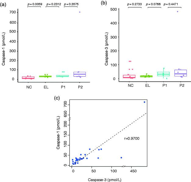 Levels of circulating caspase-1 and caspase-3 in the blood. Serum levels of caspase-1 (a) and caspase-3 (b) in healthy control subjects and patients with syphilis at stages of EL, P1 and P2. Correlation analysis of serum levels of caspase-1 and caspase-3. P Values are labelled in the figure for each comparison analysis. NC: non-infection control; EL: early latent stage; P1: phase 1; P2: phase 2.