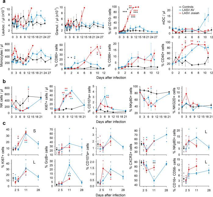 Analysis of circulating innate immune cells after LASV challenge. a The number of leukocytes, granulocytes, mDC (HLA-DR + CD14 − CD1c + and HLA-DR + CD14 − CD11c + ), and monocytes (HLA-DR + CD14 + ) in the blood is presented according to the time after LASV infection. The percentage of CD10 − cells among granulocytes is also presented. The percentage of monocytes expressing CD80, CD86, or CD40 is shown. Results show the mean ± standard error of the mean (SEM) for each group: controls ( n = 3), LASV-Josiah ( n = 6, except for day 14 where n = 2) and AV-infected animals ( n = 4) were analyzed for leukocyte, granulocyte, CD10 − , and monocyte numbers. For mDC, CD80, CD86, and CD40 analysis, six AV-infected animals were analyzed from day 0 to 6 and three of them from day 8 to 11. b The number of circulating NK cells (CD8 + CD3 − CD20 − cells) is presented, as well as the percentage of KI67 + , CD107a + , NKp80 + , and NKG2D + cells among NK cells ( n = 3 for controls, n = 6 for LASV-Josiah, and n = 4 for AV-infected animals). Statistical analyses were performed and are presented as in Fig. 1 . Individual values can be found in Supplementary data 1 for a and b. c The proportion of NK cells (CD8 + CD3 − CD20 − ) expressing KI67, (granzyme B) GrzB, CD107a, CXCR3, and NKp80 was quantified in spleen (S, upper graphs) and MLN (L, lower graphs) of controls ( n = 3), AV- ( n = 3), and Josiah-infected ( n = 3) animals, as well as the percentage of CD16 + CD56 − cells among NK cells. Individual values and mean ± SEM are expressed for each group. Statistical analyses were performed and are presented as in Fig. 1 .