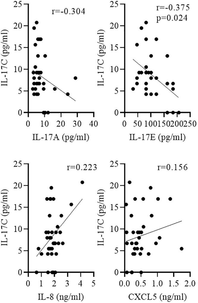 Negative correlation between IL-17C and IL-17E concentrations. Sputum was collected from COPD patients during AECOPD. Correlation of IL-17C with indicated cytokines was tested using nonparametric Spearman's correlation test.
