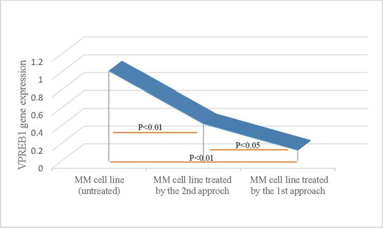 Verification of the knock out efficiency of <t>VPREB1</t> gene in myeloma cells by qPCR. Evaluation of VPREB1 mRNA expression in human myeloma cells was determined by qPCR using <t>SYBR-Green</t> fluorescent-based primer assay [Hs_VPREB1_1_SG QuantiTect Primer Assay, cat no: 249900, ID: QT00214466], (Qiagen; Germany). A highly significant decrease (p