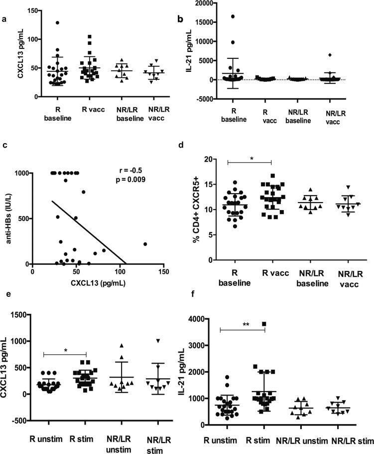 Peripheral follicular helper T (pTFH) cell analysis. A Serum CXCL13 B serum IL-21 levels in pg/mL at baseline and post vaccination in 31 NAFLD patients. C Spearman's rank correlation between baseline CXCL13 and anti-HBs levels in NAFLD, r = −0.5, p = 0.009. D Frequency of pTFH in PBMC among NAFLD patients. E HBsAg specific CXCL13 production by pTFH cocultured with B cells. Sorting experiments were carried out in N = 19/21 responders and N = 9 non/low responders. Data are presented as mean ± standard deviation. R normal and high responders, anti-HBs > 100 IU/L, NR/LR nonresponders and low responders, anti-HBs