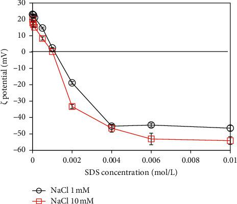 The ζ potential based on adsorption isotherms of the SDS onto α -Al 2 O 3 nanoparticles at pH 5.0 and under different ionic strengths of 1 and 10 mM NaCl. The standard deviation was taken by the three different measurements.