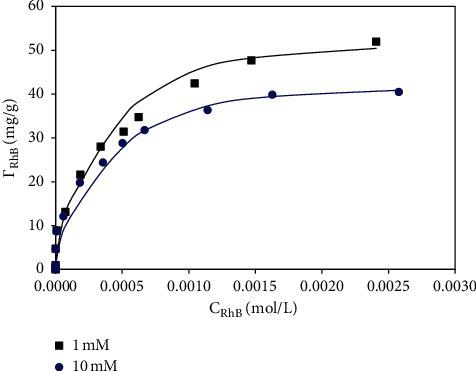 Adsorption isotherms of RhB onto <t>SDS-modified</t> α -Al 2 O 3 nanoparticles ( M 1) at two <t>NaCl</t> concentrations. The points are experimental data while solid lines are fitted by the two-step adsorption model.
