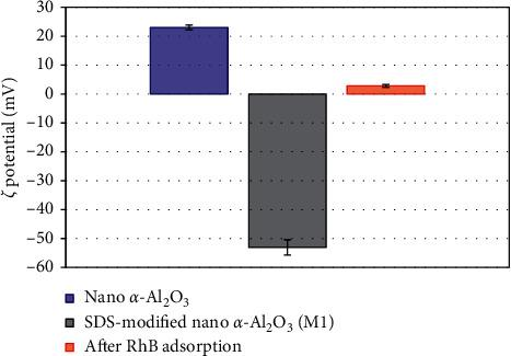 The ζ potential of synthesized nano α -Al 2 O 3 , SDS-modified nano α -Al 2 O 3 ( M 1), and M 1 after RhB adsorption in 10 mM NaCl (pH 5).