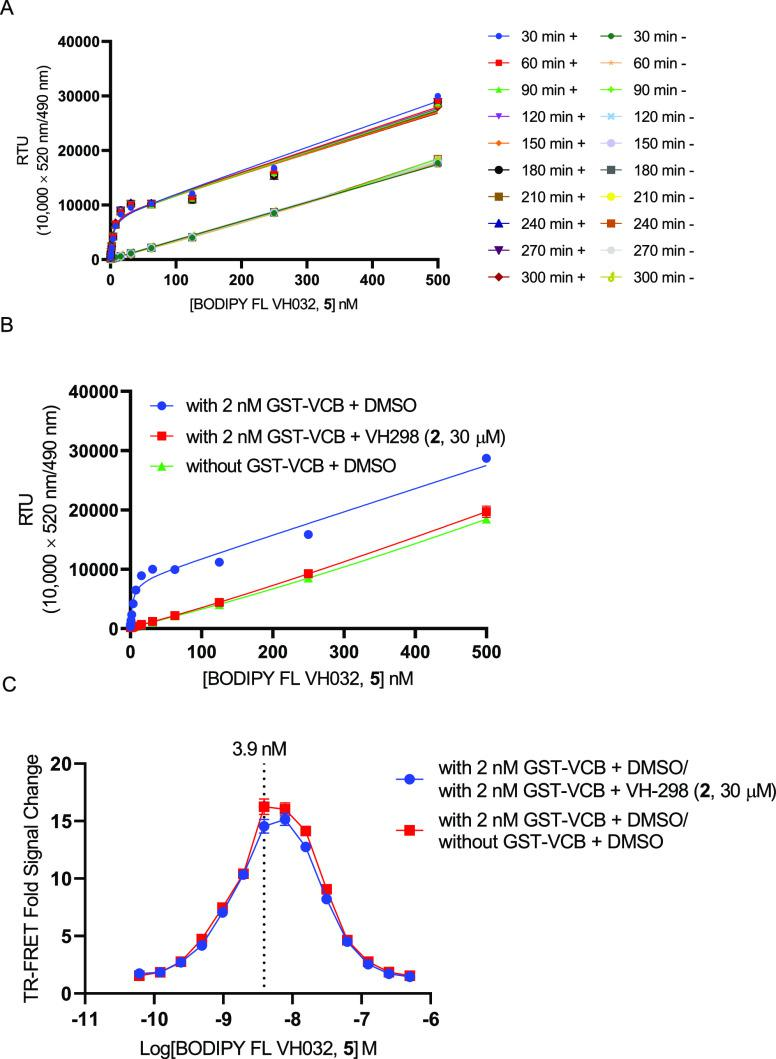 """TR-FRET binding affinity of BODIPY FL VH032 ( 5 , 1 to 2 dilutions, at an optimized concentration range of 0.06–500 nM) to GST–VCB. (A) Binding interaction of BODIPY FL VH032 ( 5 ) to 2 nM Tb-anti-GST in the presence of 2 nM GST–VCB or in the absence of GST–VCB at the designated incubation times. """"+"""" and """"–"""" (after each time point) represent """"with GST–VCB"""" and """"without GST–VCB"""", respectively. The TR-FRET signals were expressed as relative TR-FRET units (RTU), which were calculated using 10,000 × 520 nm/490 nm. (B) Binding interaction of BODIPY FL VH032 ( 5 ) and 2 nM Tb-anti-GST, with 2 nM GST–VCB, 2 nM GST–VCB + VH298 ( 2 , 30 μM), or without GST–VCB + DMSO at the 90-min incubation time. (C) Fold changes in the TR-FRET signals of BODIPY FL VH032 ( 5 ) with (2 nM GST–VCB + DMSO) to (2 nM GST–VCB + VH298) ( 2 , 30 μM) (blue curve) or to (without GST–VCB + DMSO) (red curve)."""